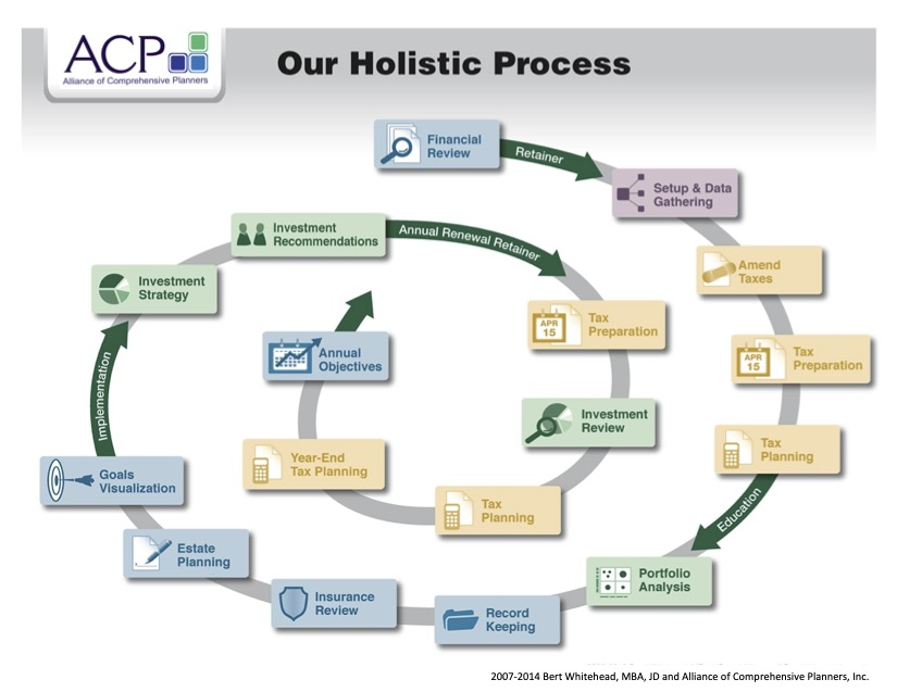 our approach the holistic financial planning process